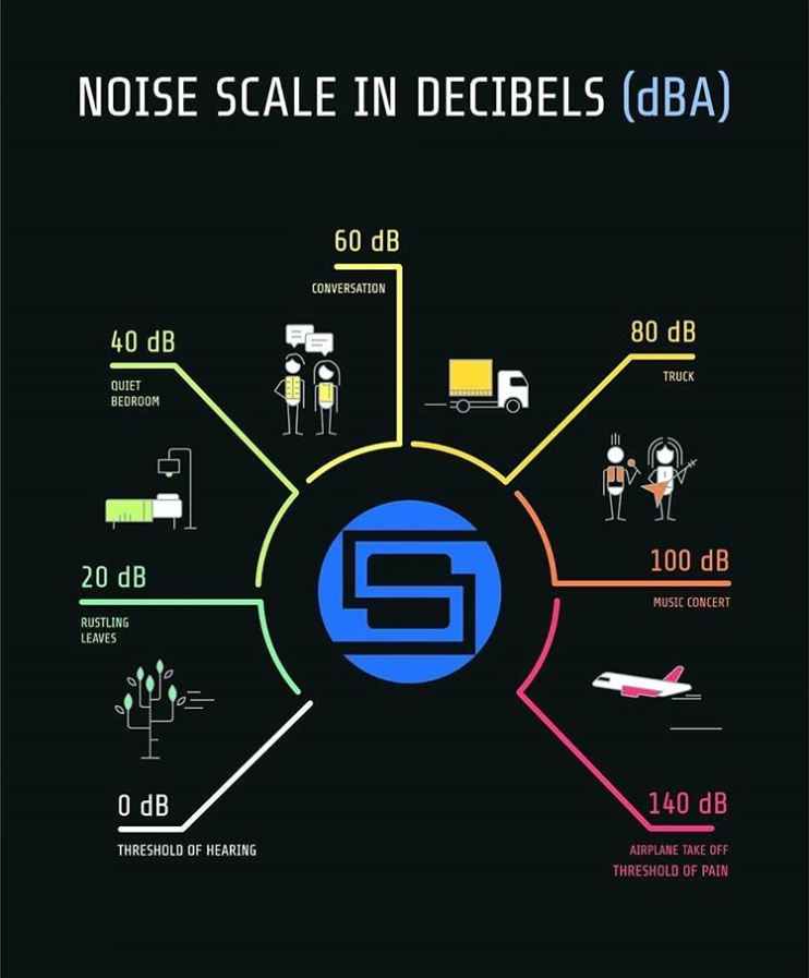 Decibel Scale for Sound and Noise