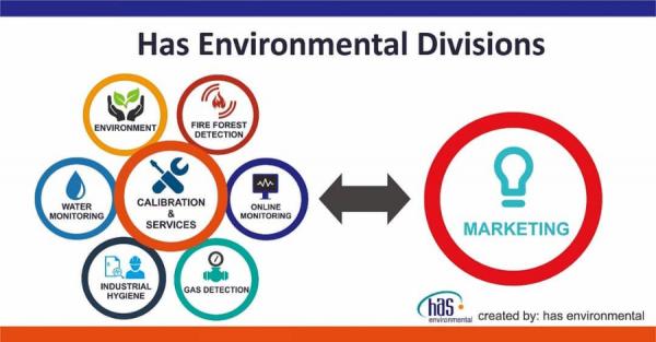 Present Has Environmental Divisions