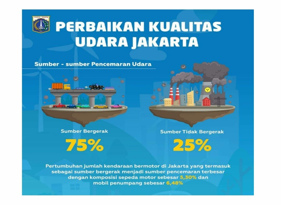 Pencemaran udara di Jakarta